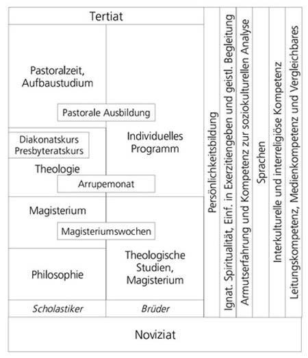 Ausbildung jesuiten schweiz for Ausbildung innenarchitektur schweiz